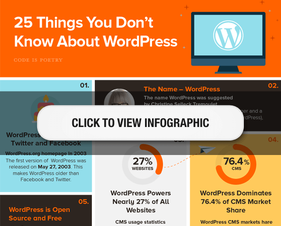 25 Facts about WordPress