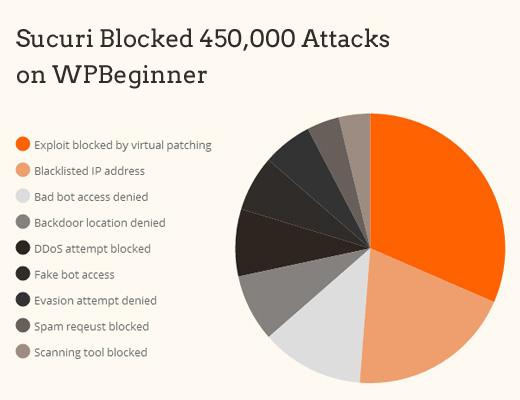 Sucuri Attack Block Chart
