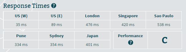 Bluehost server response time
