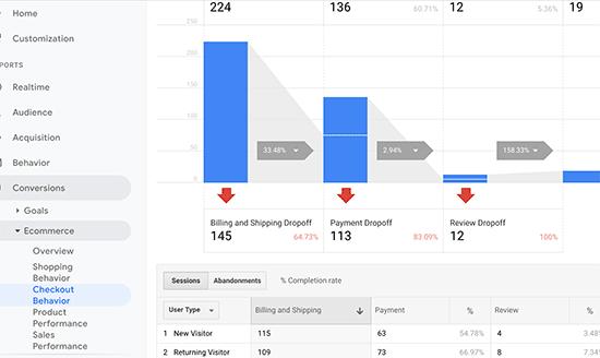 Google Analytics checkout behavior report