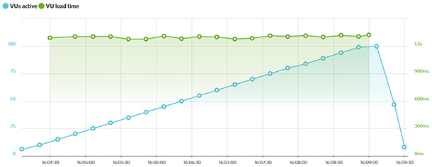 Bluehost LoadImpact test result