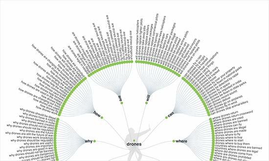 Keyword visualization