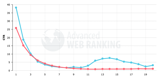 Google Search Click-Through-Rate by Position