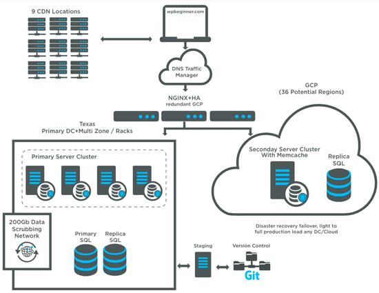 WPBeginner Hosting Infrastructure