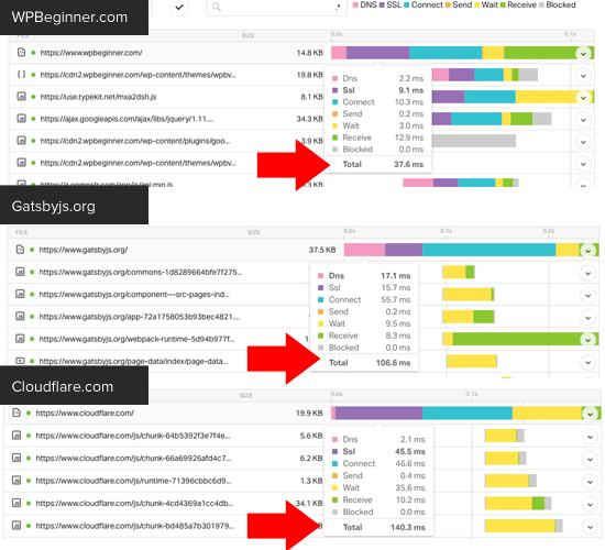 Waterfall Breakdown of Requests on WPBeginner