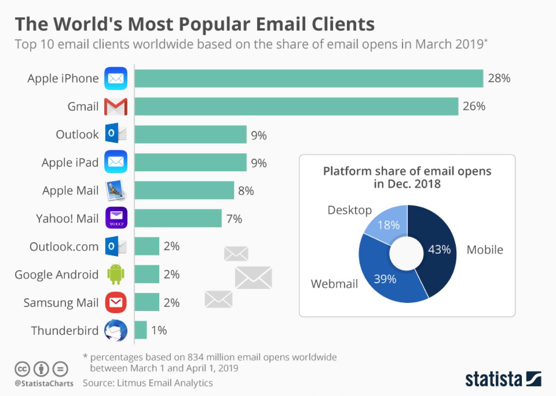 Email client usage statistics