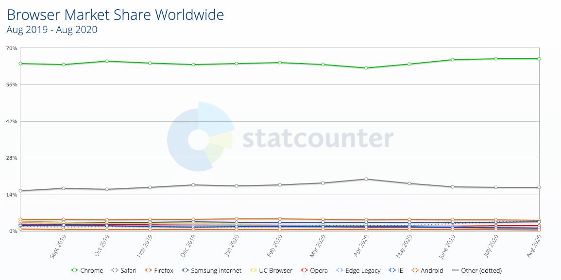 Browser market share 2019-2020