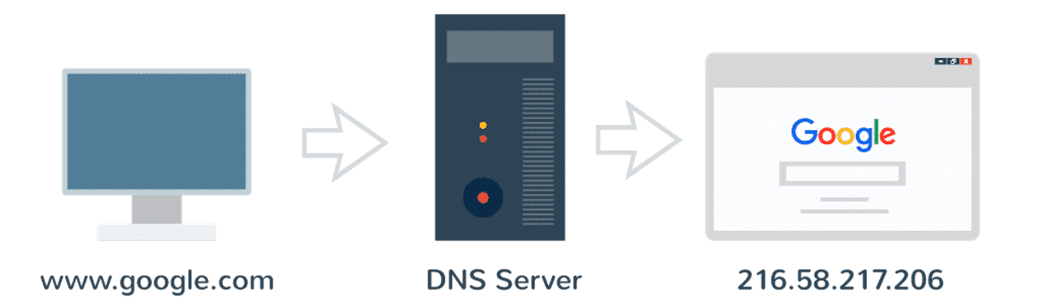 How DNS and IP addresses work together to make navigating the Web fast and easy.