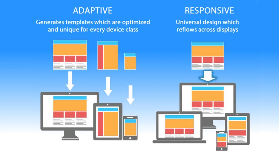responsive adaptive design