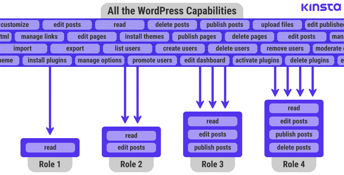 Infographic showing how WordPress Roles are defined in WordPress with Capabilities