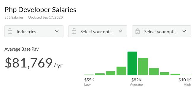 PHP developer salary