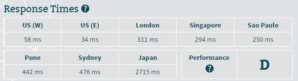 SiteGround server response time from multiple locations