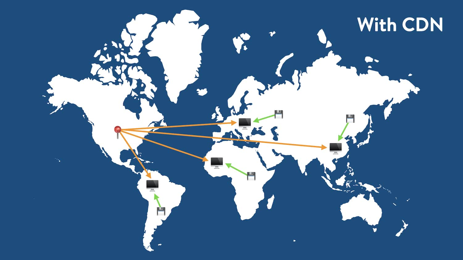 Global traffic routing with a CDN.