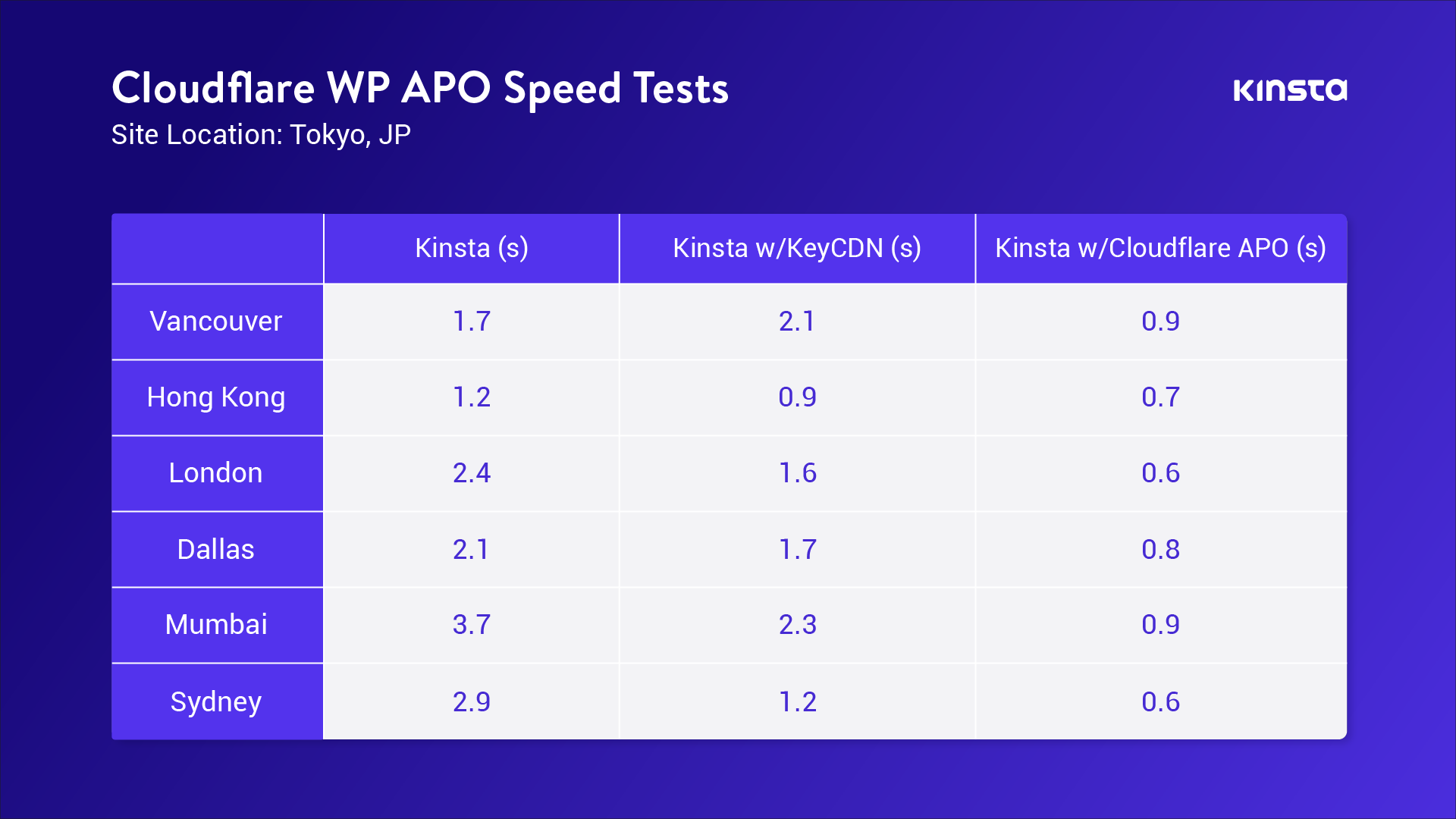 Enabling Cloudflare APO boosted WordPress performance up to 300%.