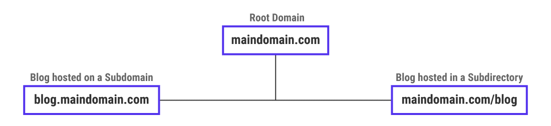 Two approaches to host an alternative website under the same domain name
