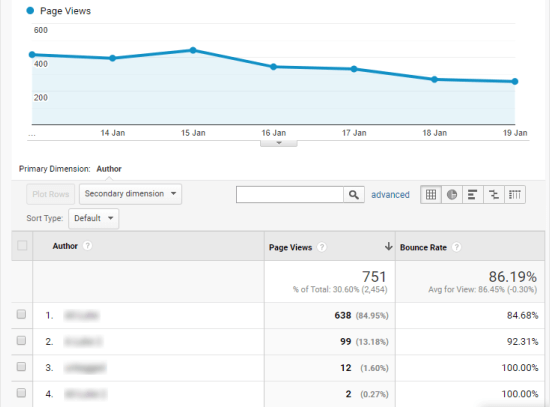 The Author report in Google analytics, showing several days' worth of data
