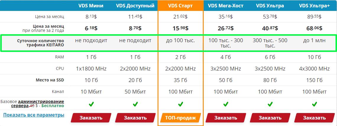 VDS для установки трекера