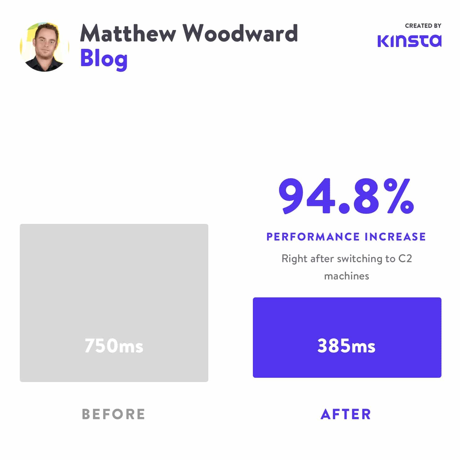 Matthew Woodward saw a 94.8% performance increase after moving to C2.