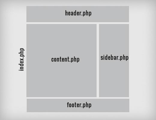 WordPress template usage example
