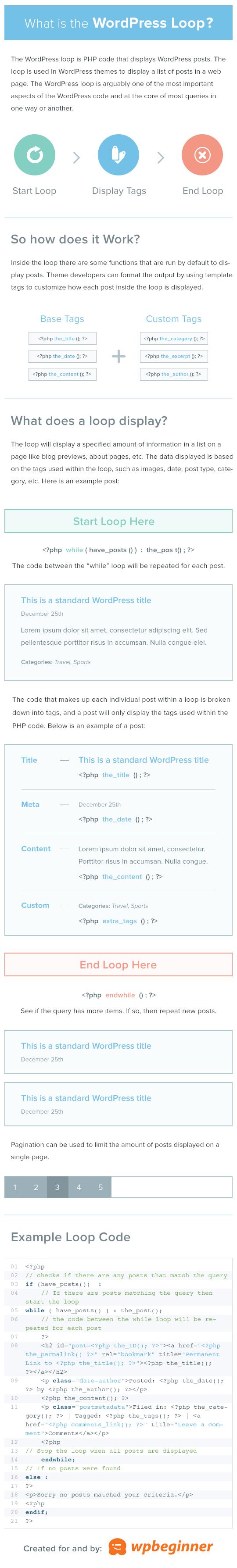 Infographic - Understanding the WordPress Loop
