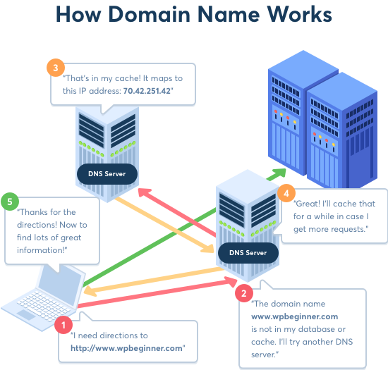 How domain names and DNS work