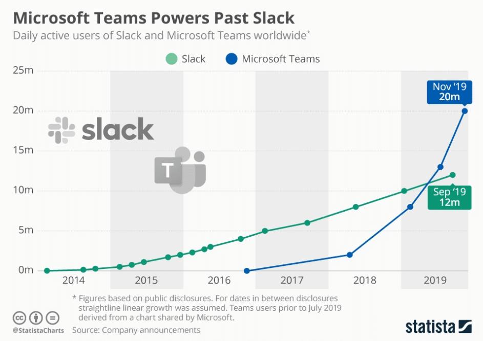 microsoft teams slack users
