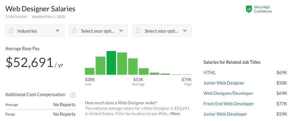 Average web designer salary