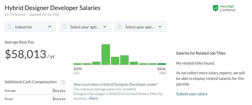 Hybrid designer developer salary