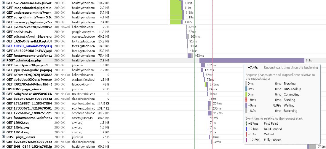 GTmetrix report indicating a serious admin-ajax.php usage spike